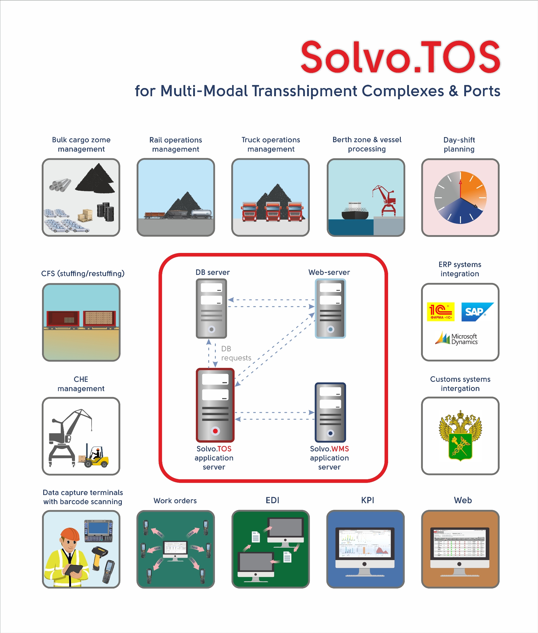 Solvo TOS multi modal transshipment complexes eng